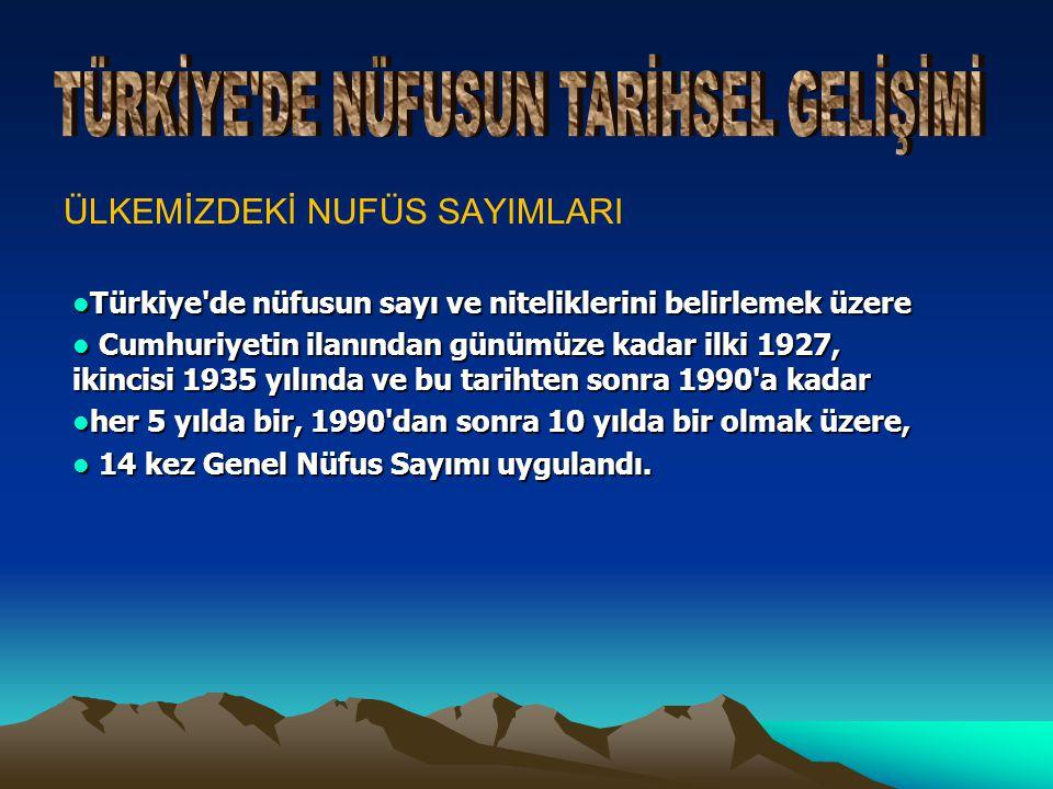 ÜLKEMİZDEKİ NUFÜS SAYIMLARI  Türkiye de nüfusun sayı ve niteliklerini belirlemek üzere  Cumhuriyetin ilanından günümüze kadar ilki 1927, ikincisi 1935 yılında ve bu tarihten sonra 1990 a kadar  her 5 yılda bir, 1990 dan sonra 10 yılda bir olmak üzere,  14 kez Genel Nüfus Sayımı uygulandı.