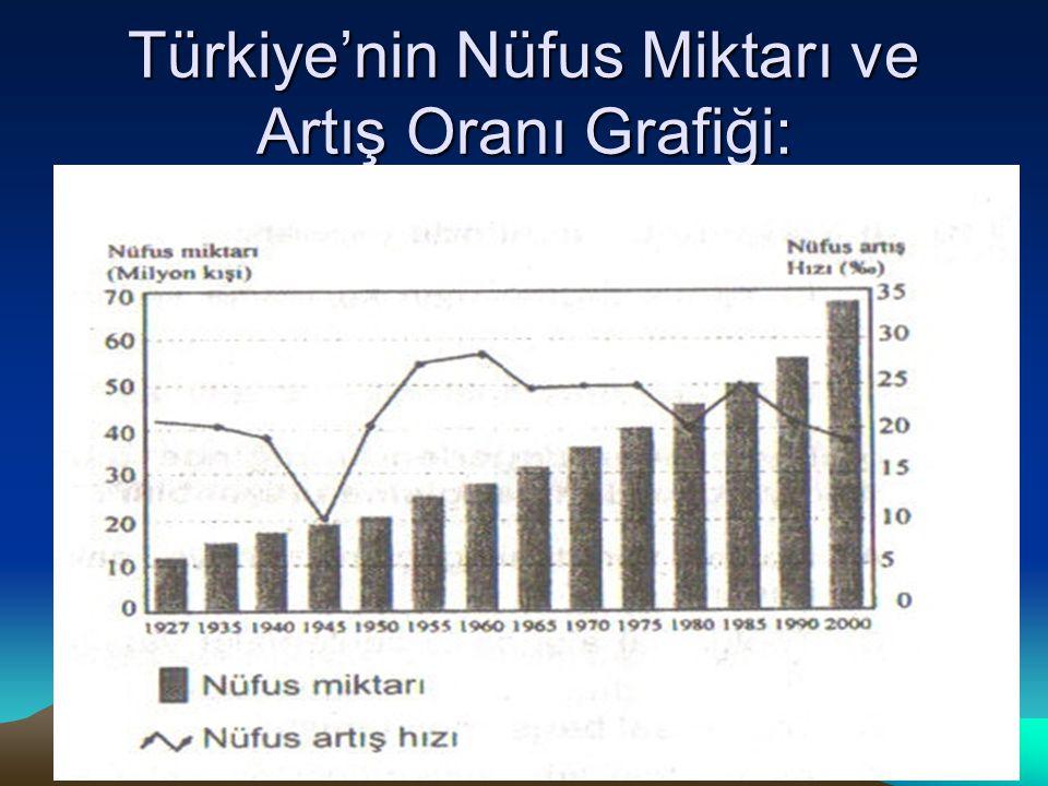 Türkiye'nin Nüfus Miktarı ve Artış Oranı Grafiği: