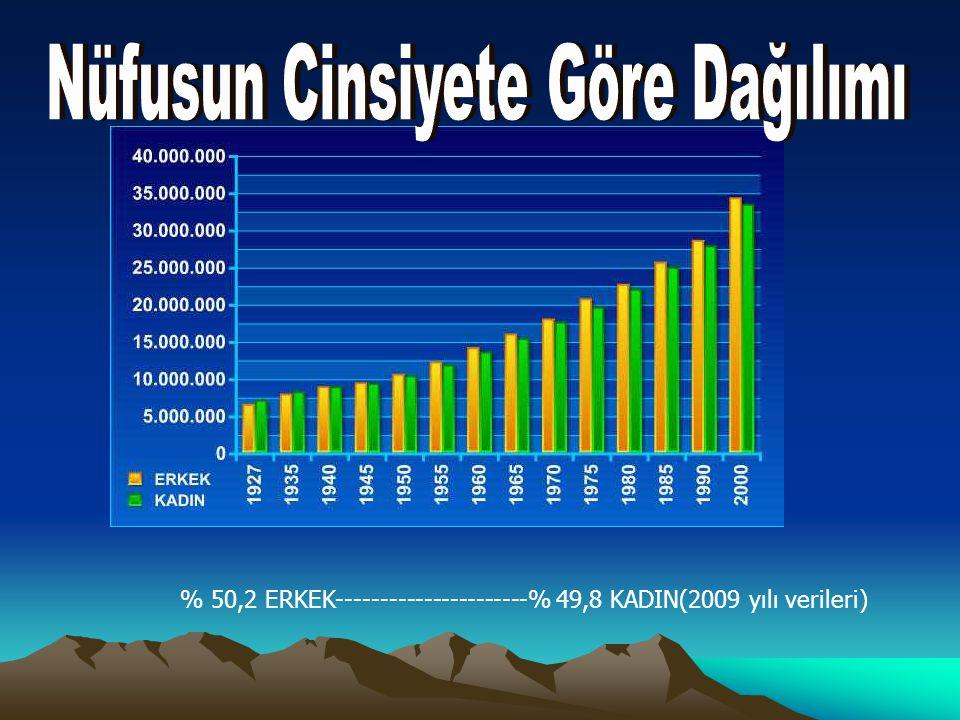% 50,2 ERKEK----------------------% 49,8 KADIN(2009 yılı verileri)