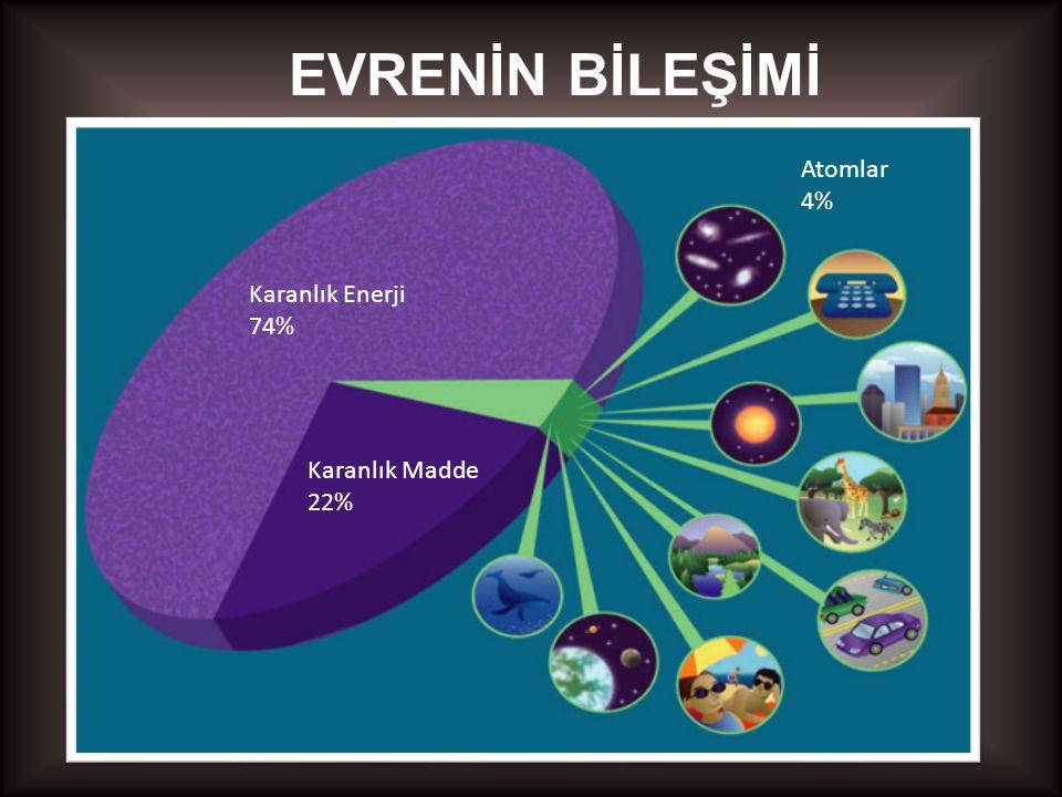 EVRENİN BİLEŞİMİ Karanlık Enerji 74% Karanlık Madde 22% Atomlar 4%
