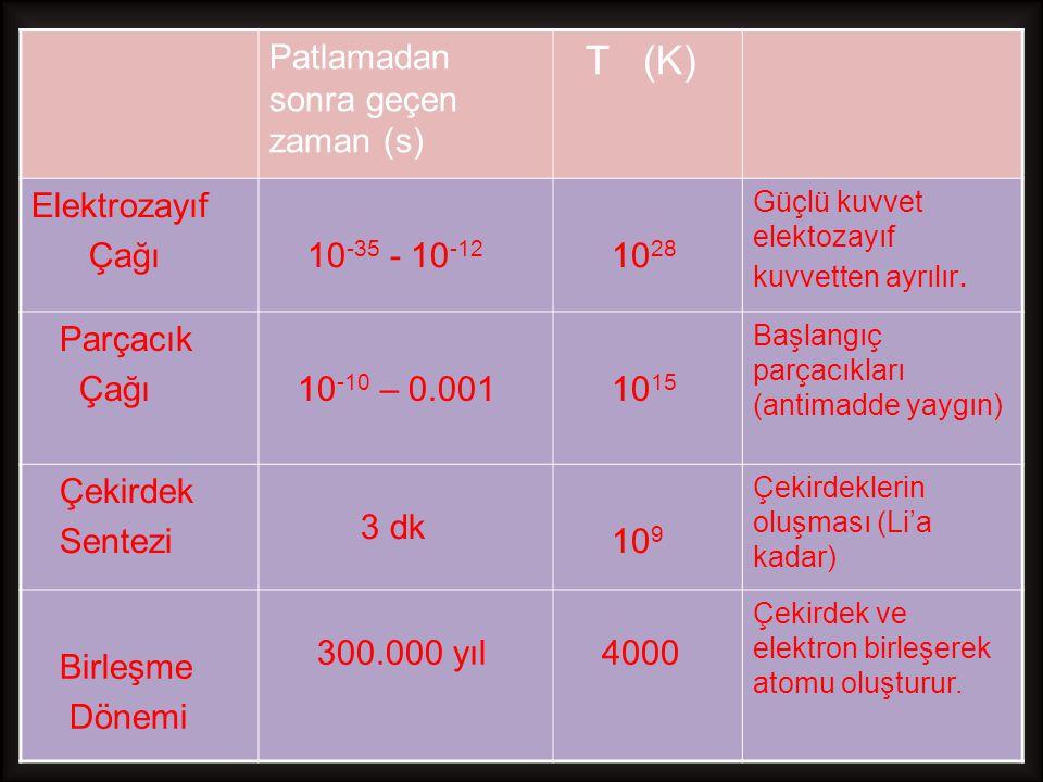 Patlamadan sonra geçen zaman (s) T (K) Elektrozayıf Çağı 10 -35 - 10 -12 10 28 Güçlü kuvvet elektozayıf kuvvetten ayrılır. Parçacık Çağı 10 -10 – 0.00