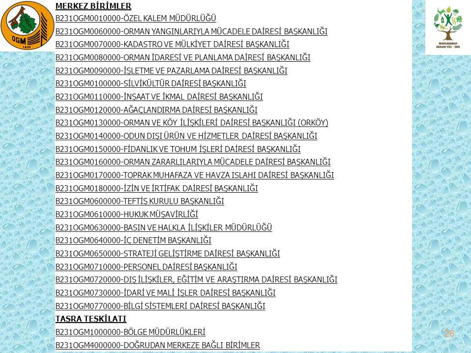 ŞUBE MÜDÜRLÜKLERİ : 27 B231OGM1150100-ORMAN İDARESİ PLANLAMA ŞUBE MÜDÜRLÜĞÜ B231OGM1150300-KADASTRO VE MÜLKİYET ŞUBE MÜDÜRLÜĞÜ B231OGM1150400-İŞLETME VE PAZARLAMA ŞUBE MÜDÜRLÜĞÜ B231OGM1150500-SİLVİKÜLTÜR ŞUBE MÜDÜRLÜĞÜ B231OGM1150600-ORMAN ZARARLILARIYLA MÜCADELE ŞUBE MÜDÜRLÜĞÜ B231OGM1150700-MAKİNE VE İKMAL ŞUBE MÜDÜRLÜĞÜ B231OGM1150800-İZİN VE İRTİFAK ŞUBE MÜDÜRLÜĞÜ B231OGM1151000-AĞAÇLANDIRMA ŞUBE MÜDÜRLÜĞÜ B231OGM1151200-ORMAN VE KÖY İLİŞKİLERİ ŞUBE MÜDÜRLÜĞÜ B231OGM1151300-ORMAN YANGINLARIYLA MÜCADELE ŞUBE MÜDÜRLÜĞÜ B231OGM1151400-ODUN DIŞI ÜRÜN VE HİZMETLER ŞUBE MÜDÜRLÜĞÜ B231OGM1151600-PERSONEL ŞUBE MÜDÜRLÜĞÜ B231OGM1151700-MALİ İŞLER ŞUBE MÜDÜRLÜĞÜ B231OGM1151800-BİLGİ TEKNOLOJİLERİ VE İLETİŞİM ŞUBE MÜDÜRLÜĞÜ B231OGM1152000-GİRESUN ORMAN İŞLETME MÜDÜRLÜĞÜ B231OGM1152100-ORDU ORMAN İŞLETME MÜDÜRLÜĞÜ B231OGM1152200-ŞEBİNKARAHİSAR ORMAN İŞLETME MÜDÜRLÜĞÜ B231OGM1152300-TİREBOLU ORMAN İŞLETME MÜDÜRLÜĞÜ B231OGM1152400-ÜNYE ORMAN İŞLETME MÜDÜRLÜĞÜ B231OGM1152500-AKKUŞ ORMAN İŞLETME MÜDÜRLÜĞÜ B231OGM1152600-ESPİYE ORMAN İŞLETME MÜDÜRLÜĞÜ B231OGM1152700-DERELİ ORMAN İŞLETME MÜDÜRLÜĞÜ B231OGM1152800-MESUDİYE ORMAN İŞLETME MÜDÜRLÜĞÜ B231OGM1152900-KOYULHİSAR ORMAN İŞLETME MÜDÜRLÜĞÜ B231OGM1153800-ORDU ORMAN FİDANLIK MÜDÜRLÜĞÜ B231OGM1155400-GİRESUN ETÜT PROJE BAŞMÜHENDİSLİĞİ B231OGM1155500-GİRESUN ODUN DIŞI ÜRÜNLER BAŞMÜHENDİSLİĞİ B231OGM1156000-77 NO LU ORMAN KADASTRO BAMÜHENDİSLİĞİ B231OGM1156100-92 NO LU ORMAN KADASTRO BAŞMÜHENDİSLİĞİ B231OGM1156200-152 NO LU ORMAN KADASTRO BAŞMÜHENDİSLİĞİ B231OGM1156300-153 NO LU ORMAN KADASTRO BAŞMÜHENDİSLİĞİ B231OGM1156400-154 NO LU ORMAN KADASTRO BAŞMÜHENDİSLİĞİ B231OGM1156500-155 NO LU ORMAN KADASTRO BAŞMÜHENDİSLİĞİ