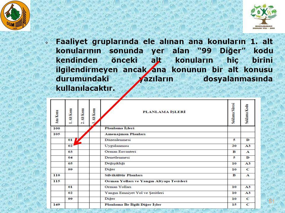  2.ve 3. alt konularda 99 Diğer adıyla dosya tanımlaması yapılmamıştır.