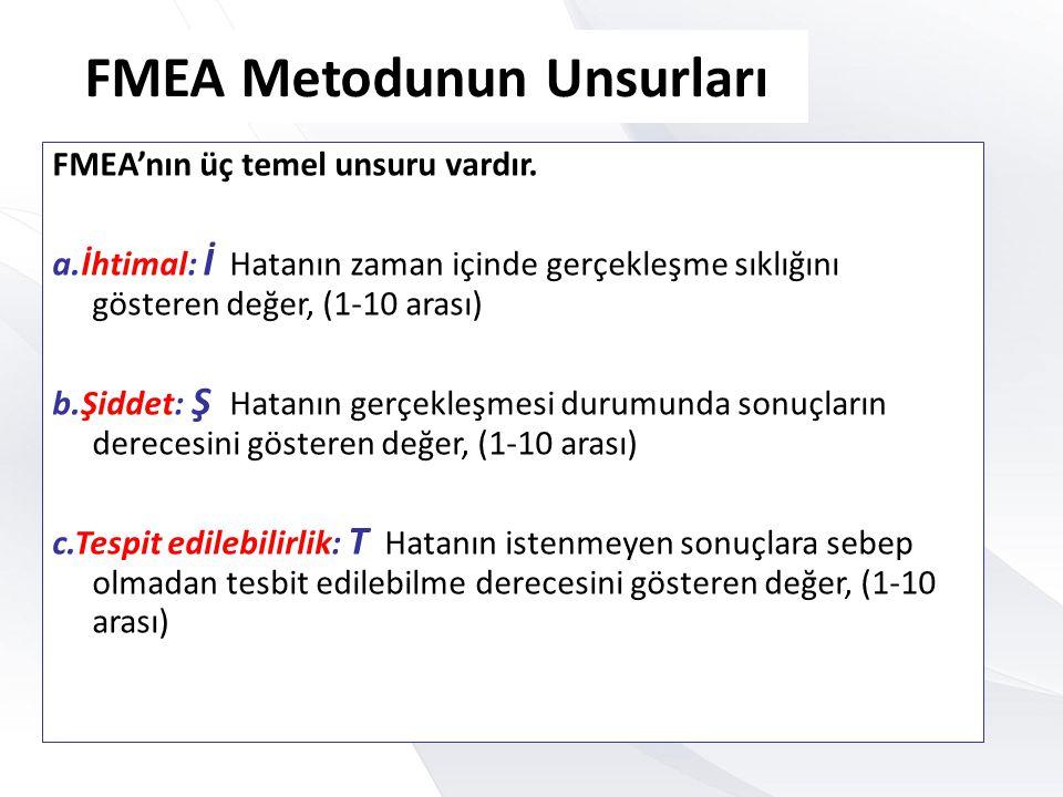 FMEA Metodunun Unsurları FMEA'nın üç temel unsuru vardır. a.İhtimal: İ Hatanın zaman içinde gerçekleşme sıklığını gösteren değer, (1-10 arası) b.Şidde