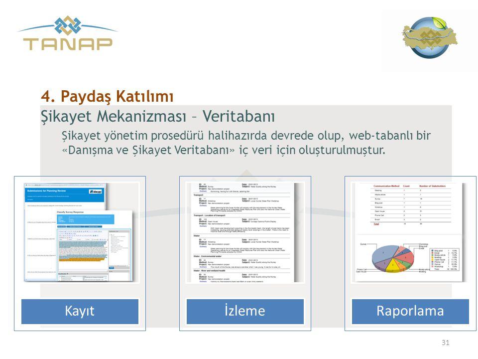 KayıtİzlemeRaporlama Şikayet Mekanizması – Veritabanı Şikayet yönetim prosedürü halihazırda devrede olup, web-tabanlı bir «Danışma ve Şikayet Veritaba