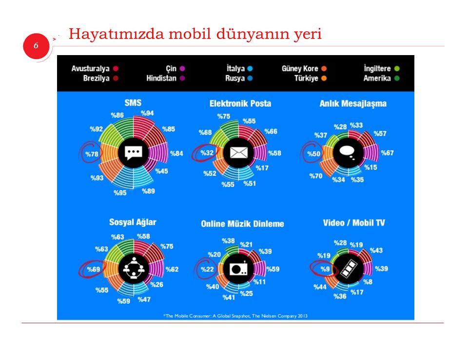 6 İnnova Bilişim Çözümleri Hayatımızda mobil dünyanın yeri