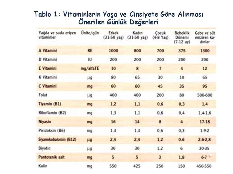 Tablo 1: Vitaminlerin Yaşa ve Cinsiyete Göre Alınması Önerilen Günlük Değerleri
