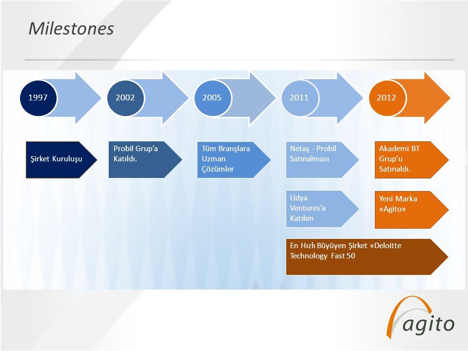 • 22.12.2012 Name Of The Presentation Pazar Payı • 60 Sigorta Şirketinin Faaliyet Gösterdiği Türkiye Sigorta Sektöründe 97 Sigorta Bilgi Sistemi Değişimi Projesinin 37 'si Agito tarafından Gerçekleştirilmiştir.