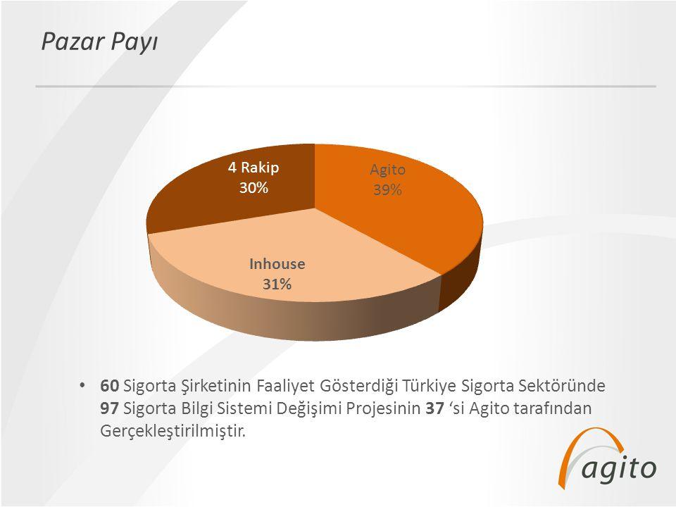• 22.12.2012 Name Of The Presentation Referanslar Emeklilik Hayat Özel Çözümler