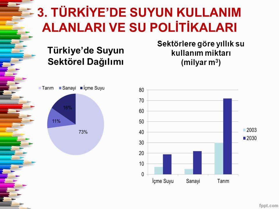 3. TÜRKİYE'DE SUYUN KULLANIM ALANLARI VE SU POLİTİKALARI Türkiye'de Suyun Sektörel Dağılımı Sektörlere göre yıllık su kullanım miktarı (milyar m 3 )