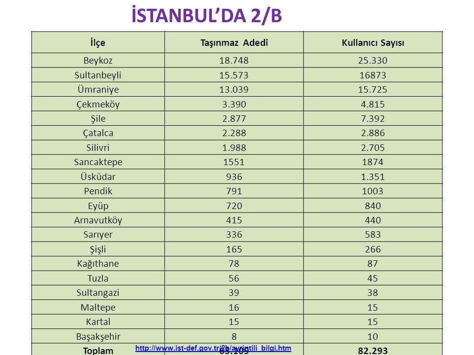 İSTANBUL'DA 2/B İlçeTaşınmaz AdediKullanıcı Sayısı Beykoz18.74825.330 Sultanbeyli15.57316873 Ümraniye13.03915.725 Çekmeköy3.3904.815 Şile2.8777.392 Ça