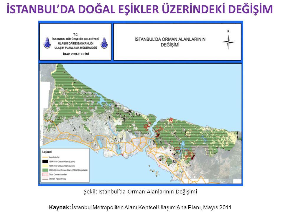 İSTANBUL'DA DOĞAL EŞİKLER ÜZERİNDEKİ DEĞİŞİM Kaynak: İstanbul Metropoliten Alanı Kentsel Ulaşım Ana Planı, Mayıs 2011 Şekil: İstanbul'da Orman Alanlarının Değişimi