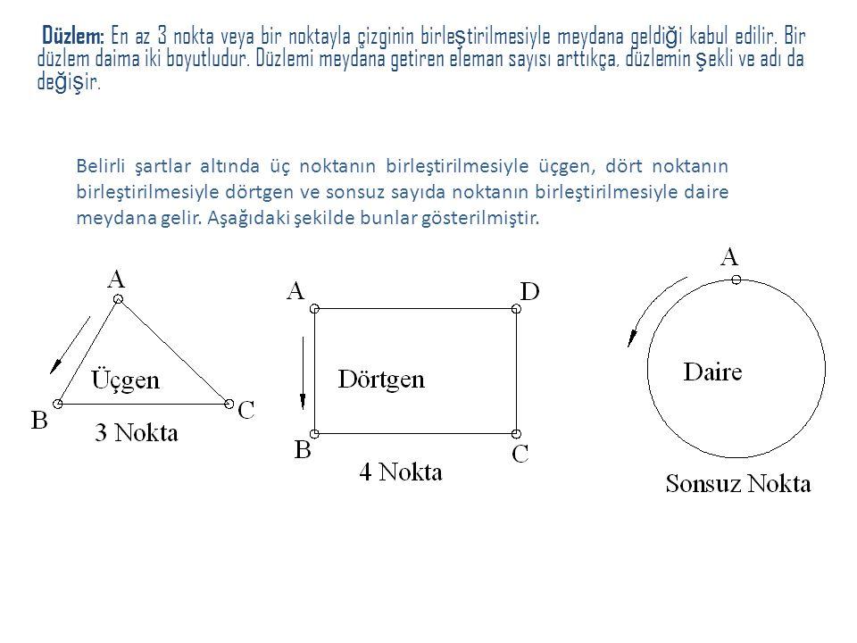 Düzlem: En az 3 nokta veya bir noktayla çizginin birle ş tirilmesiyle meydana geldi ğ i kabul edilir. Bir düzlem daima iki boyutludur. Düzlemi meydana