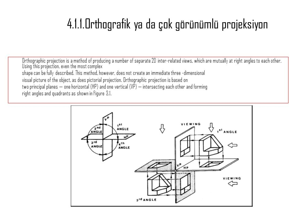 4.1.1.Orthografik ya da çok görünümlü projeksiyon Orthographic projection is a method of producing a number of separate 2D inter-related views, which