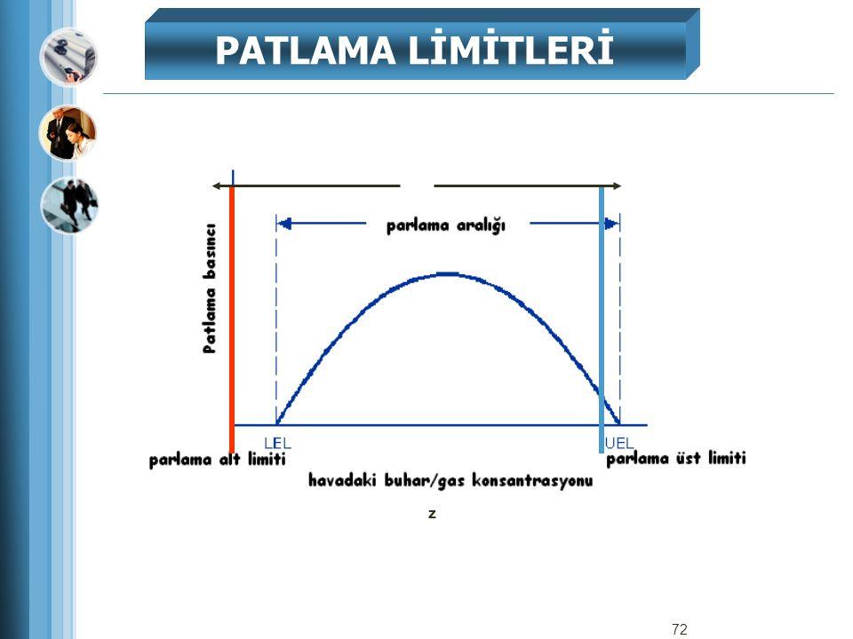 z PATLAMA LİMİTLERİ 72