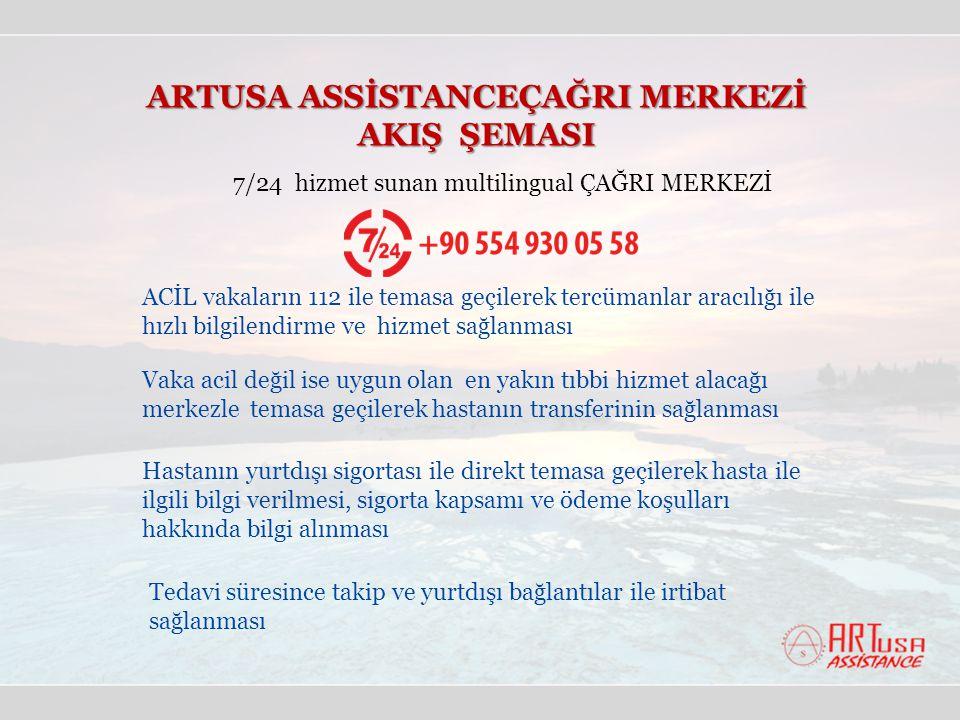 ARTUSA ASSİSTANCEÇAĞRI MERKEZİ AKIŞ ŞEMASI 7/24 hizmet sunan multilingual ÇAĞRI MERKEZİ ACİL vakaların 112 ile temasa geçilerek tercümanlar aracılığı ile hızlı bilgilendirme ve hizmet sağlanması Vaka acil değil ise uygun olan en yakın tıbbi hizmet alacağı merkezle temasa geçilerek hastanın transferinin sağlanması Hastanın yurtdışı sigortası ile direkt temasa geçilerek hasta ile ilgili bilgi verilmesi, sigorta kapsamı ve ödeme koşulları hakkında bilgi alınması Tedavi süresince takip ve yurtdışı bağlantılar ile irtibat sağlanması