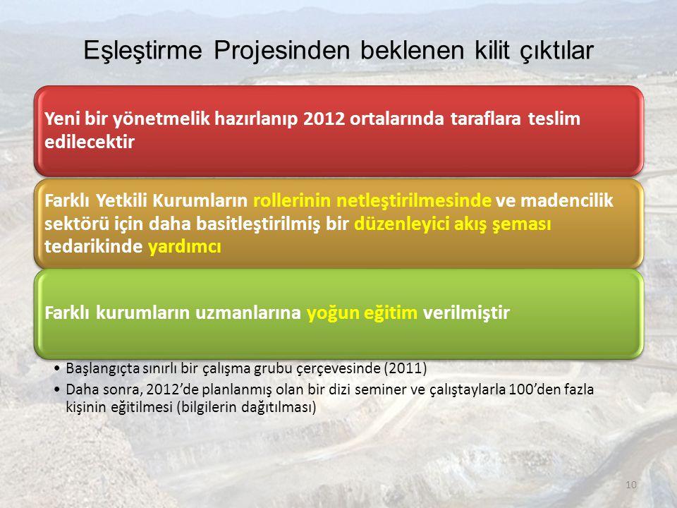 Eşleştirme Projesinden beklenen kilit çıktılar Yeni bir yönetmelik hazırlanıp 2012 ortalarında taraflara teslim edilecektir Farklı Yetkili Kurumların rollerinin netleştirilmesinde ve madencilik sektörü için daha basitleştirilmiş bir düzenleyici akış şeması tedarikinde yardımcı Farklı kurumların uzmanlarına yoğun eğitim verilmiştir •Başlangıçta sınırlı bir çalışma grubu çerçevesinde (2011) •Daha sonra, 2012'de planlanmış olan bir dizi seminer ve çalıştaylarla 100'den fazla kişinin eğitilmesi (bilgilerin dağıtılması) 10