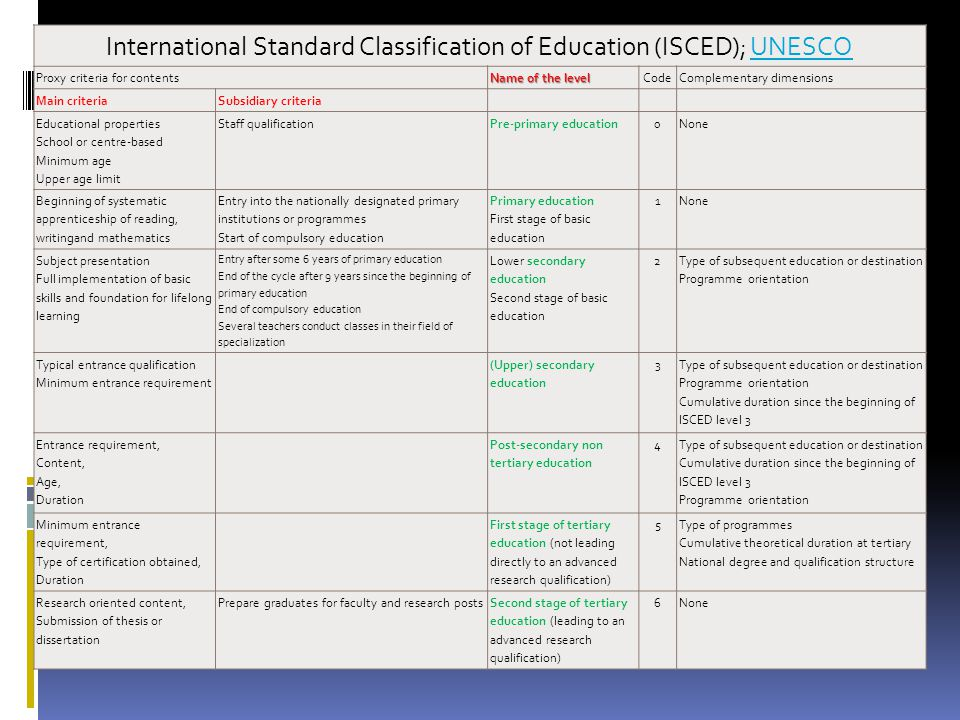 International Standard Classification of Education (ISCED); UNESCOUNESCO Proxy criteria for contents Name of the level CodeComplementary dimensions Ma