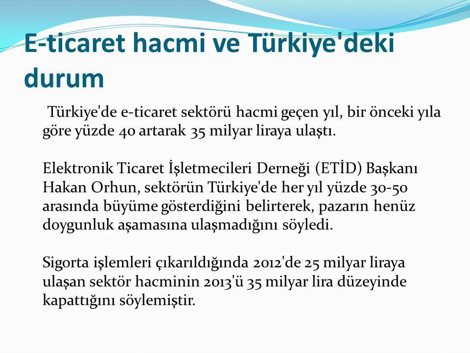 E-ticaret hacmi ve Türkiye'deki durum Türkiye'de e-ticaret sektörü hacmi geçen yıl, bir önceki yıla göre yüzde 40 artarak 35 milyar liraya ulaştı. Ele