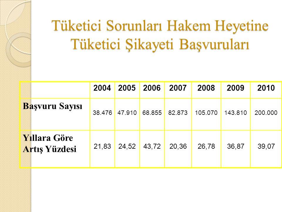 Tüketici Sorunları Hakem Heyetine Tüketici Şikayeti Başvuruları 2004200520062007200820092010 Başvuru Sayısı 38.47647.91068.85582.873105.070143.810200.