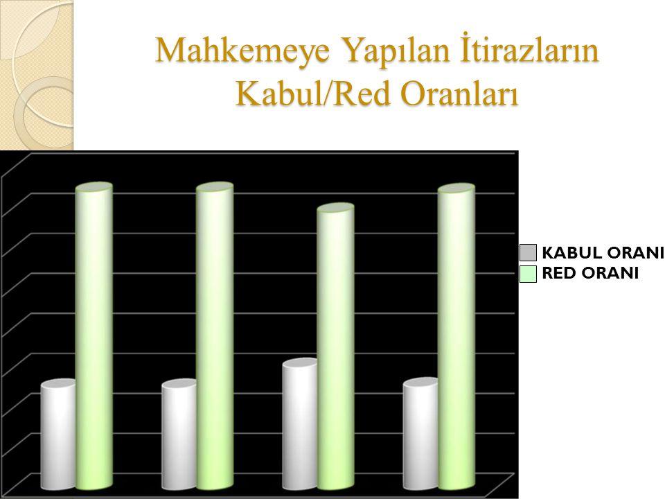 Mahkemeye Yapılan İtirazların Kabul/Red Oranları KABUL ORANI RED ORANI