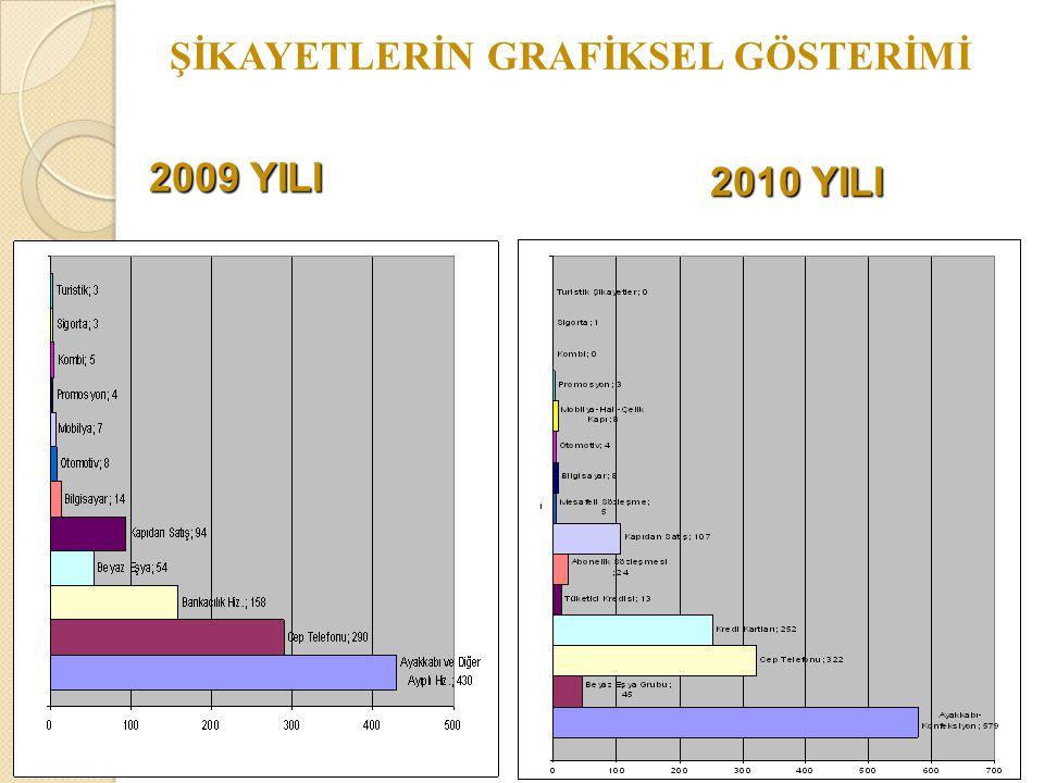 2009 YILI 2010 YILI ŞİKAYETLERİN GRAFİKSEL GÖSTERİMİ