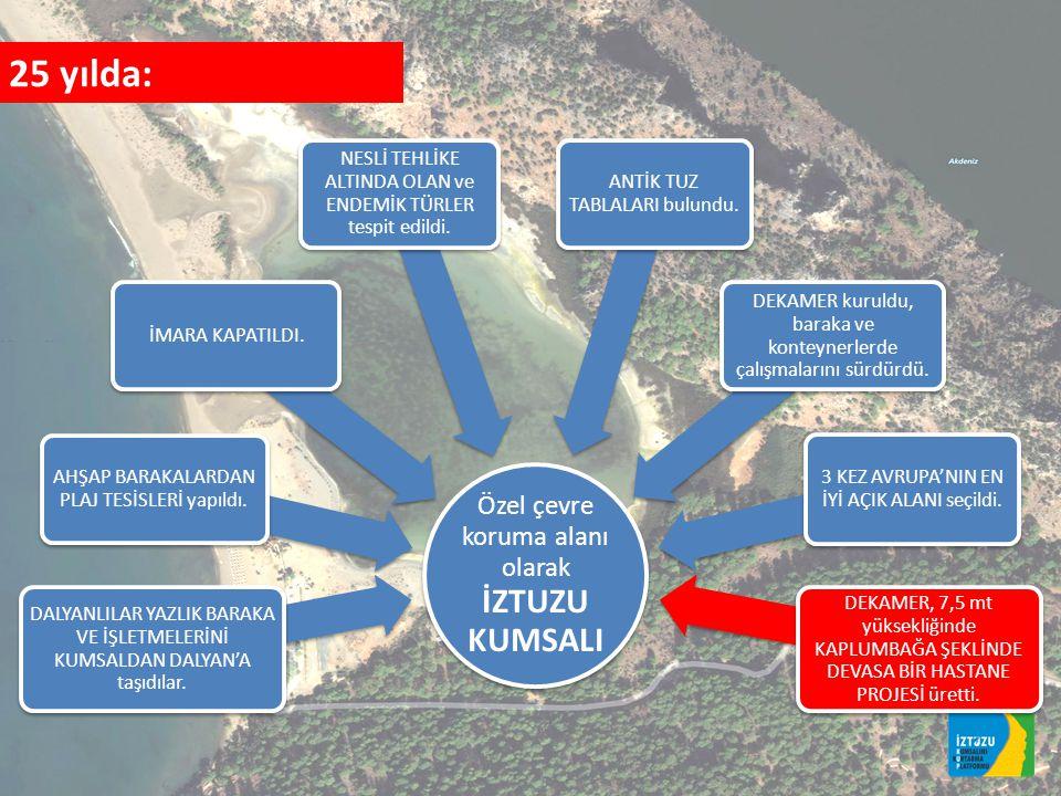 TUZ GÖLÜ ANTİK TUZ TABLALARI SÜLÜNGÜR GÖLÜ DEKAMER'e tahsis edilen alan (22 dönüm) İZTUZU PLAJI DALYAN-İZTUZU YOLU orman yolu Plaj tesisleri (ahşap barakalar)