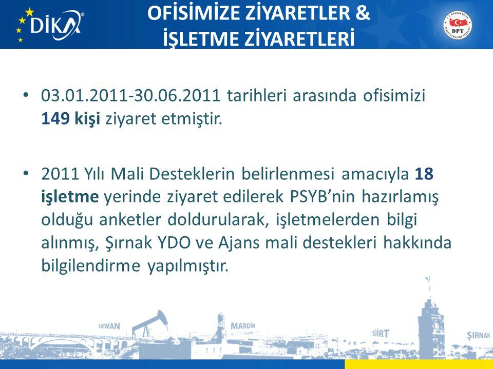 OFİSİMİZE ZİYARETLER & İŞLETME ZİYARETLERİ • 03.01.2011-30.06.2011 tarihleri arasında ofisimizi 149 kişi ziyaret etmiştir.