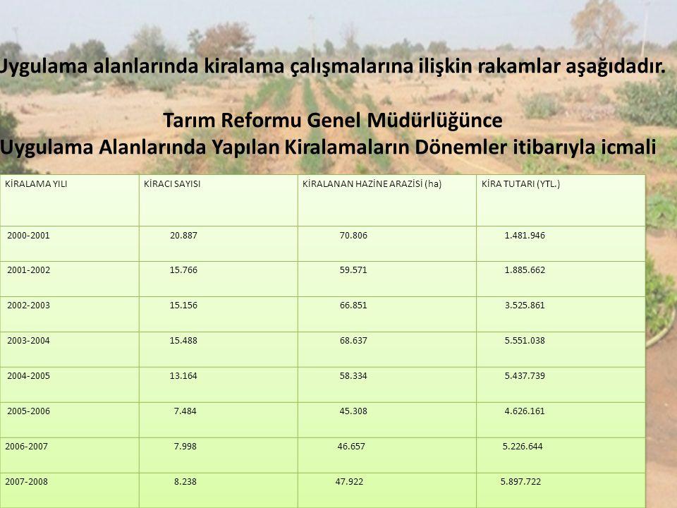 Uygulama alanlarında kiralama çalışmalarına ilişkin rakamlar aşağıdadır. Tarım Reformu Genel Müdürlüğünce Uygulama Alanlarında Yapılan Kiralamaların D