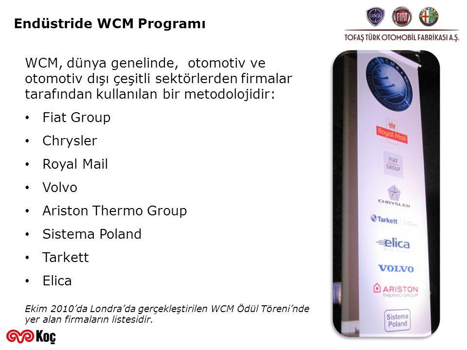 Endüstride WCM Programı WCM, dünya genelinde, otomotiv ve otomotiv dışı çeşitli sektörlerden firmalar tarafından kullanılan bir metodolojidir: • Fiat