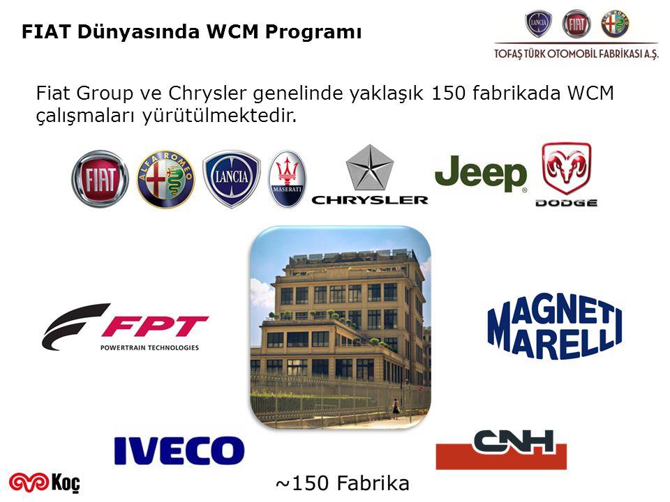 Tedarikçilerde WCM Programı WCM@S Uygulaması2008200920102011201220132014 FIAT GROUP (Dünya Geneli) 31660170350475565 TOFAŞ 27102328 2008 yılında itibaren FIAT Group firmalarına parça temin eden stratejik tedarikçilerde de WCM çalışmaları başlatıldı.