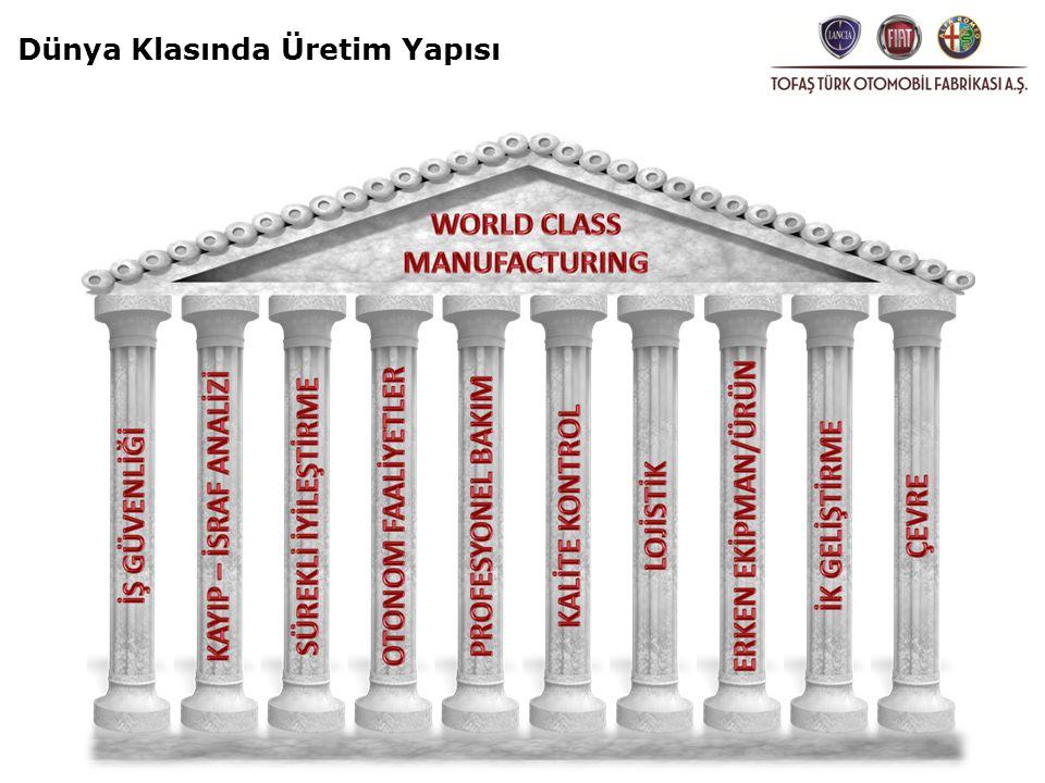 TOFAŞ WCM Yol Haritası Gerçekleştirilen WCM denetimlerinde, 2009 yılında, 62 puan ile FIAT fabrikaları arasında ilk 'Gümüş Fabrika' seçilen TOFAŞ, bu yıl da 70 puanı aşarak ilk 'Altın Fabrika' olmak için çalışıyor.