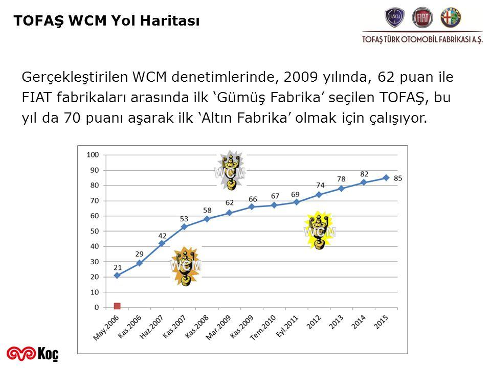 TOFAŞ WCM Yol Haritası Gerçekleştirilen WCM denetimlerinde, 2009 yılında, 62 puan ile FIAT fabrikaları arasında ilk 'Gümüş Fabrika' seçilen TOFAŞ, bu
