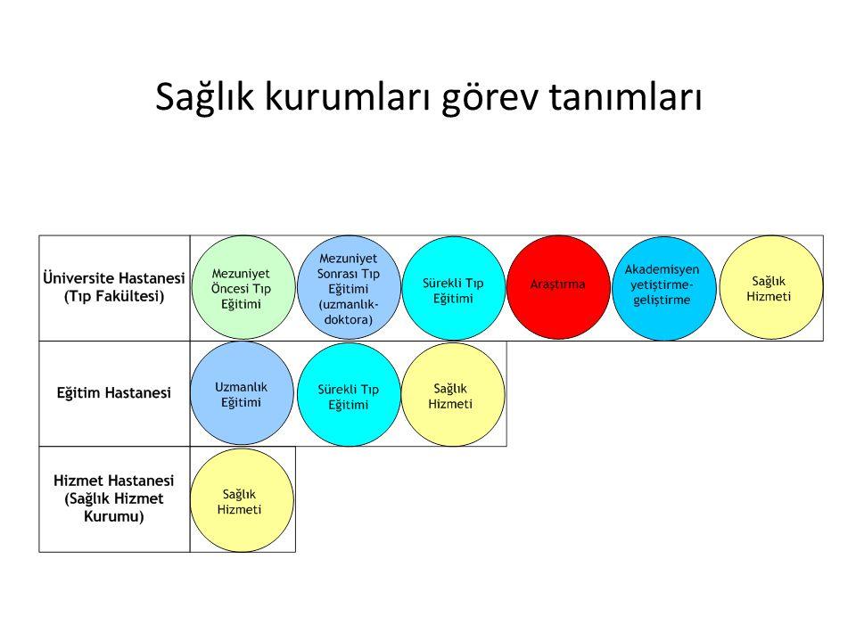 Sağlık kurumları görev tanımları