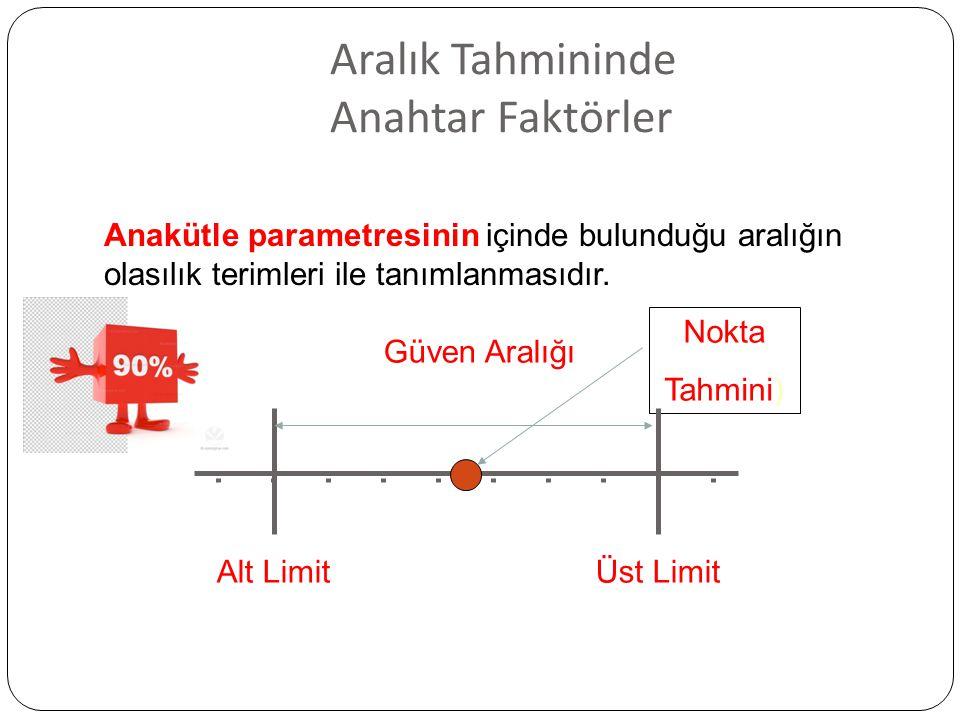Aralık Tahmininde Anahtar Faktörler Güven Aralığı Nokta Tahmini) Alt LimitÜst Limit Anakütle parametresinin içinde bulunduğu aralığın olasılık terimleri ile tanımlanmasıdır.