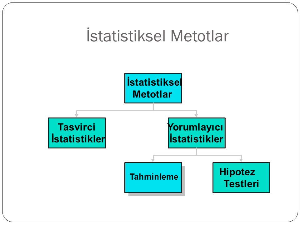 İstatistiksel Metotlar İstatistiksel Metotlar Tasvirci İstatistikler Yorumlayıcı İstatistikler Tahminleme Hipotez Testleri