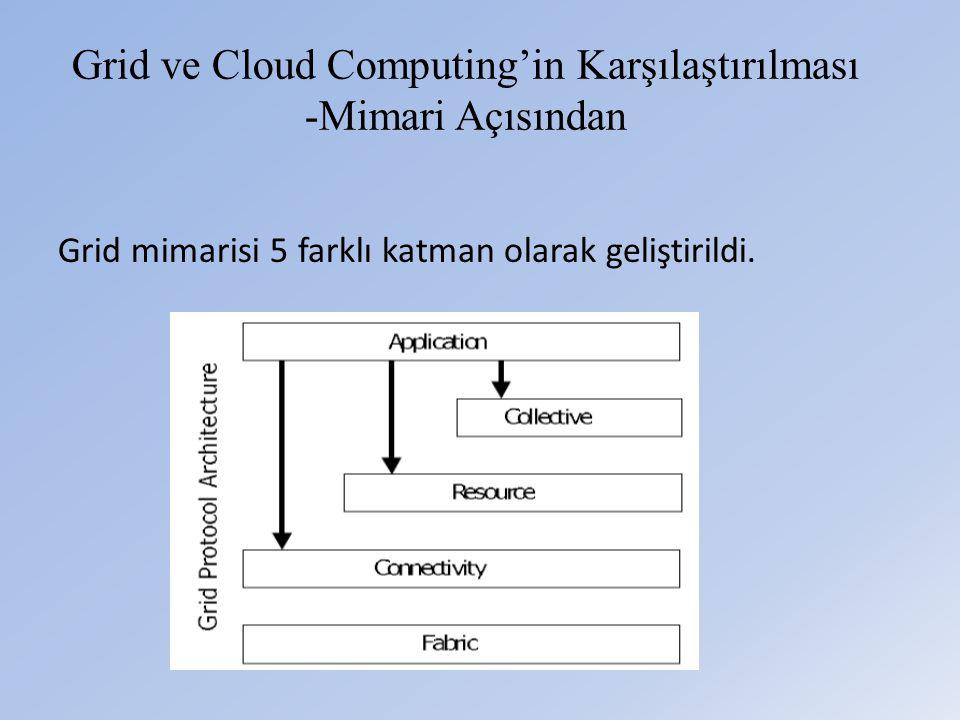 Grid ve Cloud Computing'in Karşılaştırılması -Mimari Açısından Grid mimarisi 5 farklı katman olarak geliştirildi.