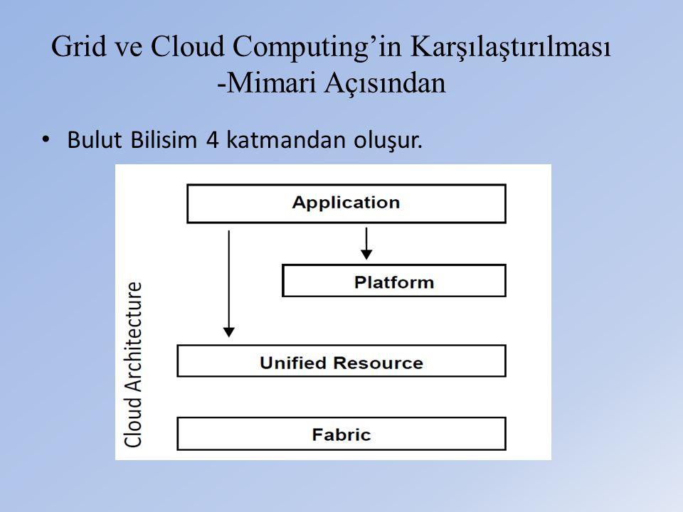 Grid ve Cloud Computing'in Karşılaştırılması -Mimari Açısından • Bulut Bilisim 4 katmandan oluşur.