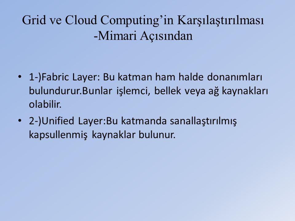Grid ve Cloud Computing'in Karşılaştırılması -Mimari Açısından • 1-)Fabric Layer: Bu katman ham halde donanımları bulundurur.Bunlar işlemci, bellek veya ağ kaynakları olabilir.