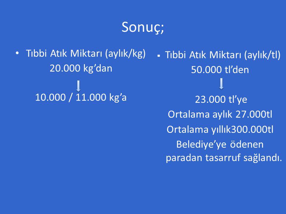 Sonuç; • Tıbbi Atık Miktarı (aylık/kg) 20.000 kg'dan 10.000 / 11.000 kg'a  Tıbbi Atık Miktarı (aylık/tl) 50.000 tl'den 23.000 tl'ye Ortalama aylık 27