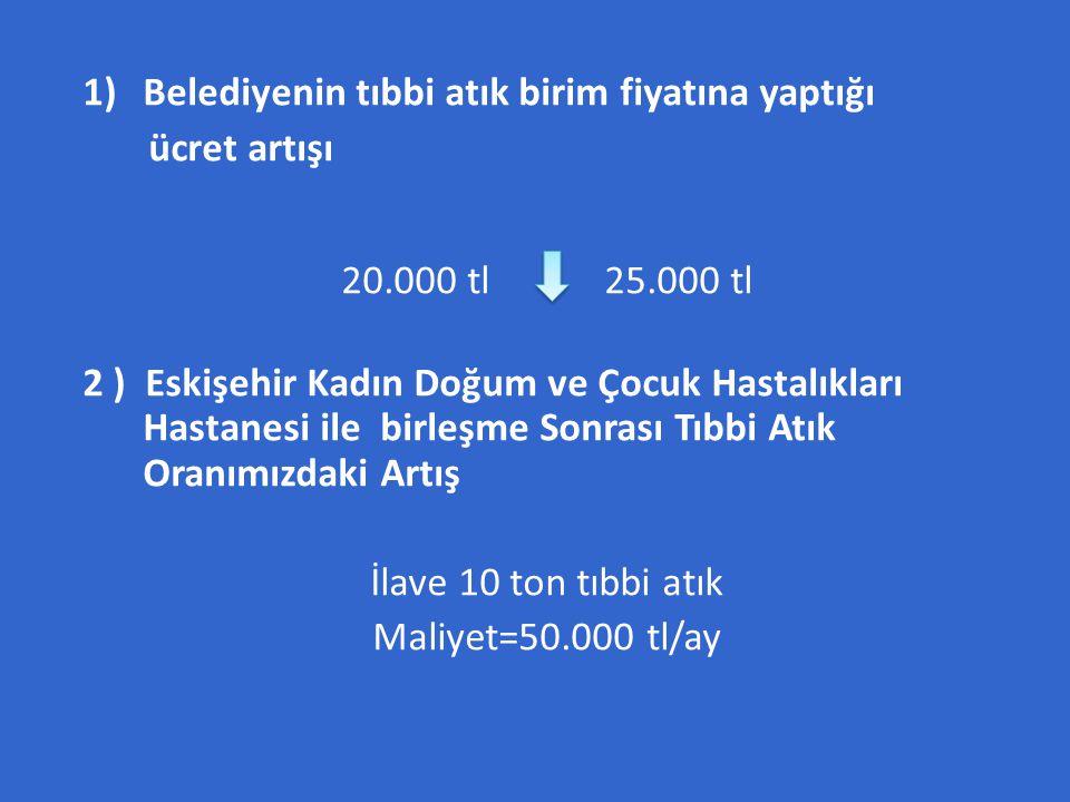 1)Belediyenin tıbbi atık birim fiyatına yaptığı ücret artışı 20.000 tl 25.000 tl 2 ) Eskişehir Kadın Doğum ve Çocuk Hastalıkları Hastanesi ile birleşm