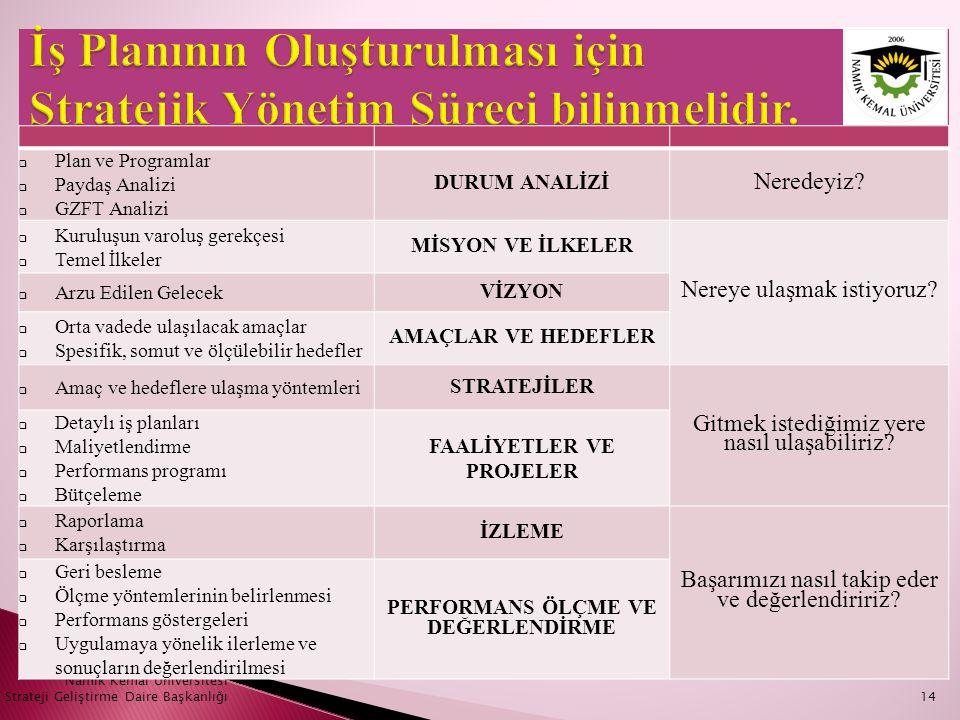 14 Namık Kemal Üniversitesi Strateji Geliştirme Daire Başkanlığı  Plan ve Programlar  Paydaş Analizi  GZFT Analizi DURUM ANALİZİ Neredeyiz?  Kurul