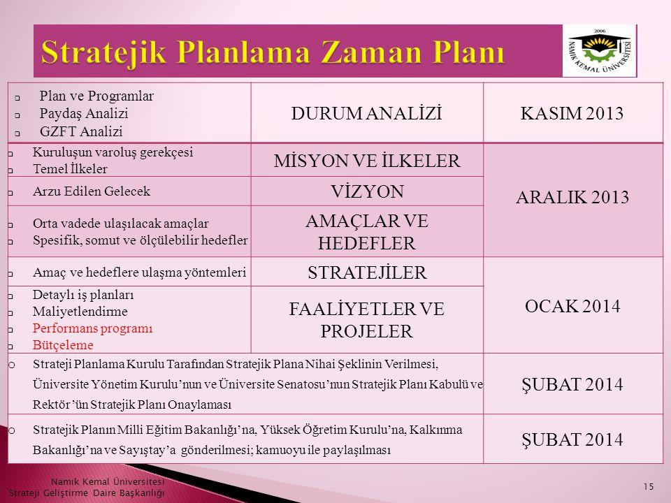  Plan ve Programlar  Paydaş Analizi  GZFT Analizi DURUM ANALİZİKASIM 2013  Kuruluşun varoluş gerekçesi  Temel İlkeler MİSYON VE İLKELER ARALIK 20