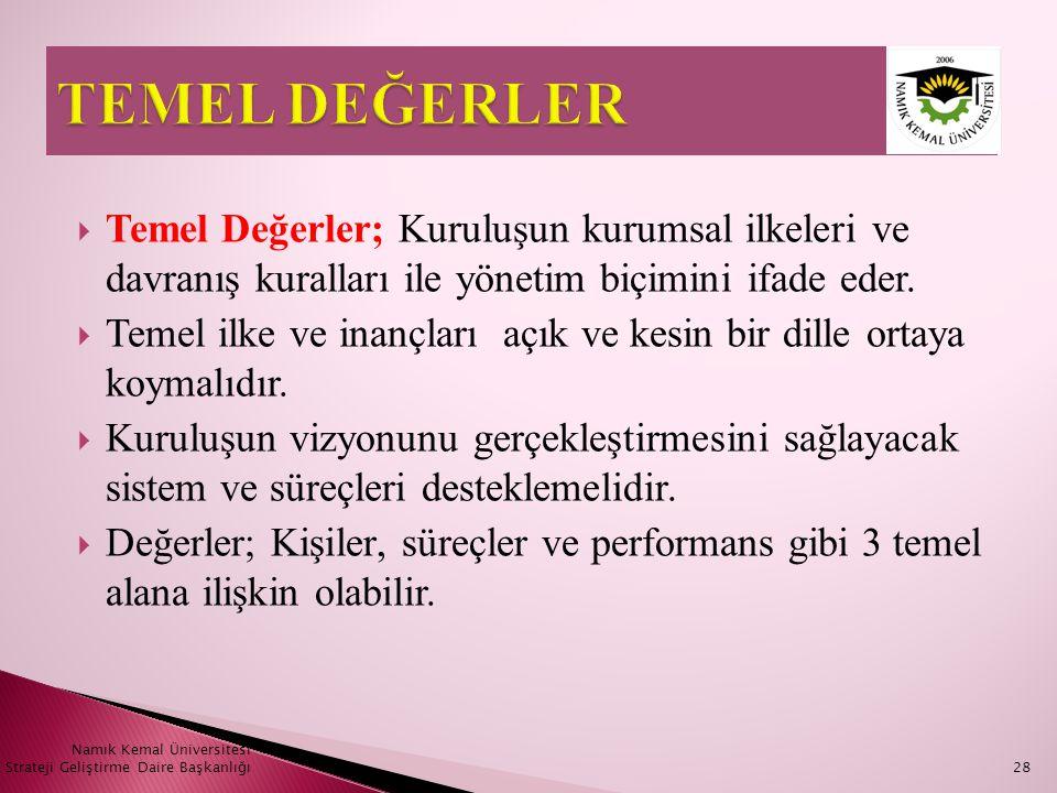 Namık Kemal Üniversitesi Strateji Geliştirme Daire Başkanlığı28  Temel Değerler; Kuruluşun kurumsal ilkeleri ve davranış kuralları ile yönetim biçimi