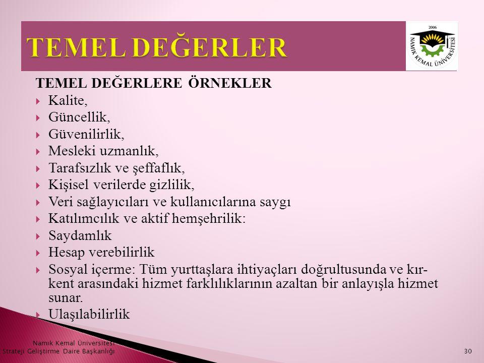 Namık Kemal Üniversitesi Strateji Geliştirme Daire Başkanlığı30 TEMEL DEĞERLERE ÖRNEKLER  Kalite,  Güncellik,  Güvenilirlik,  Mesleki uzmanlık, 