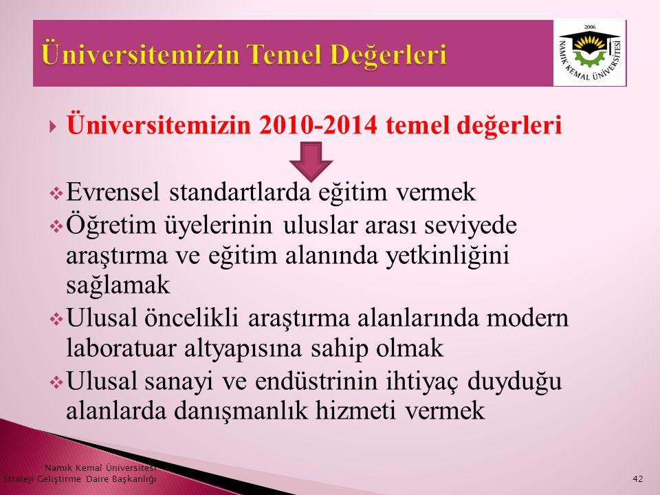  Üniversitemizin 2010-2014 temel değerleri  Evrensel standartlarda eğitim vermek  Öğretim üyelerinin uluslar arası seviyede araştırma ve eğitim ala
