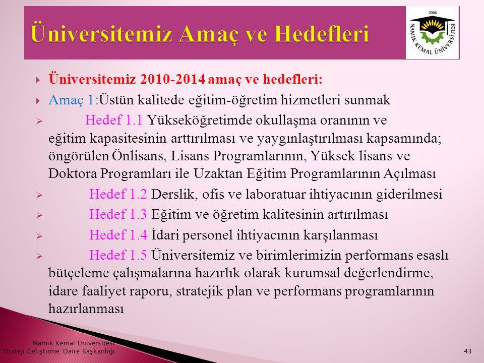  Üniversitemiz 2010-2014 amaç ve hedefleri:  Amaç 1:Üstün kalitede eğitim-öğretim hizmetleri sunmak  Hedef 1.1 Yükseköğretimde okullaşma oranının v