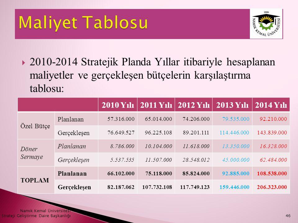  2010-2014 Stratejik Planda Yıllar itibariyle hesaplanan maliyetler ve gerçekleşen bütçelerin karşılaştırma tablosu: Namık Kemal Üniversitesi Stratej