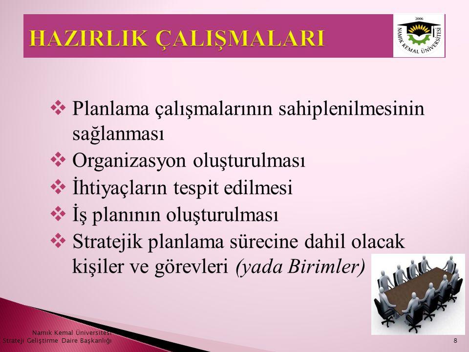 Namık Kemal Üniversitesi Strateji Geliştirme Daire Başkanlığı29  Temel Değerler için Cevaplanması Gereken Sorular  Kuruluşun çalışma felsefesi nedir.