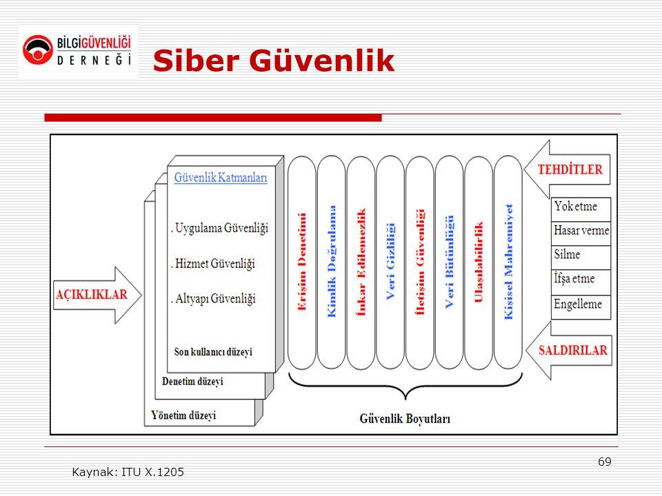 69 Siber Güvenlik Kaynak: ITU X.1205